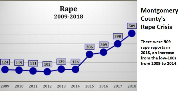Montgomery County's Rape Crisis Graph